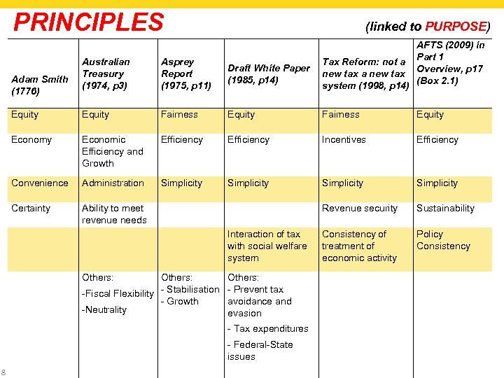 PRINCIPLES (linked to PURPOSE) AFTS (2009) in Part 1 Tax Reform: not a Overview,