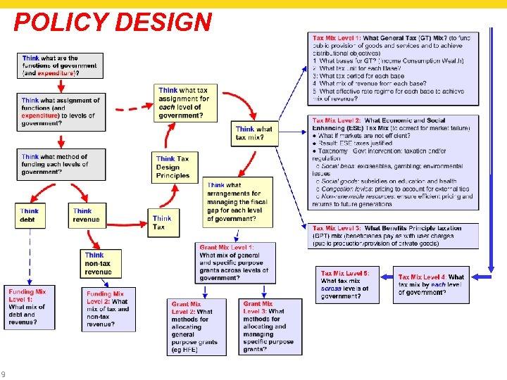 POLICY DESIGN 9