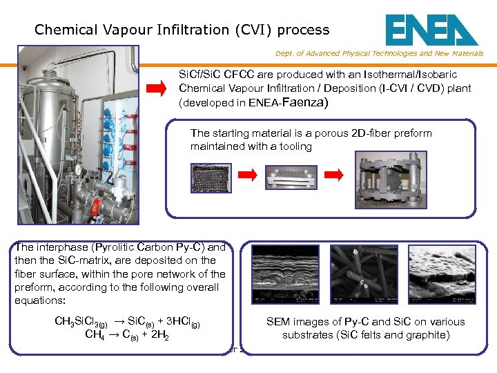 Chemical Vapour Infiltration (CVI) process Dept. of Advanced Physical Technologies and New Materials Si.