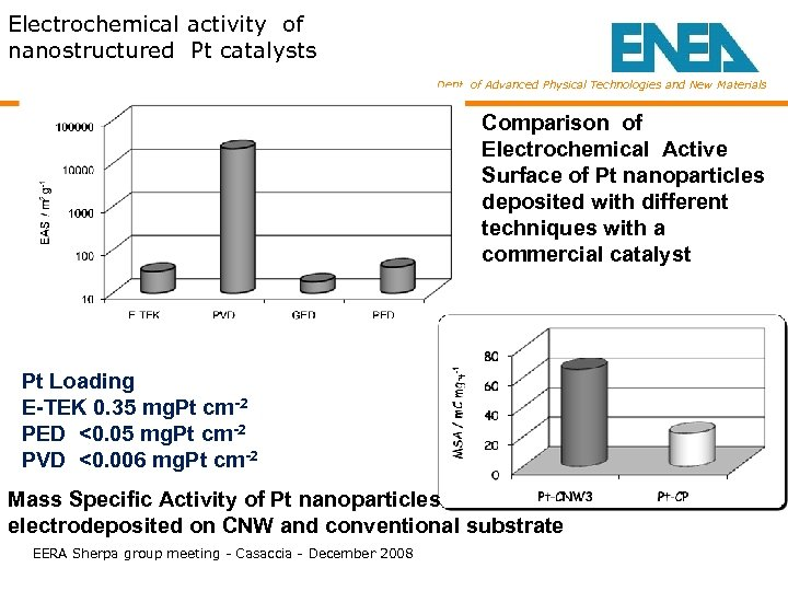 Electrochemical activity of nanostructured Pt catalysts Dept. of Advanced Physical Technologies and New Materials