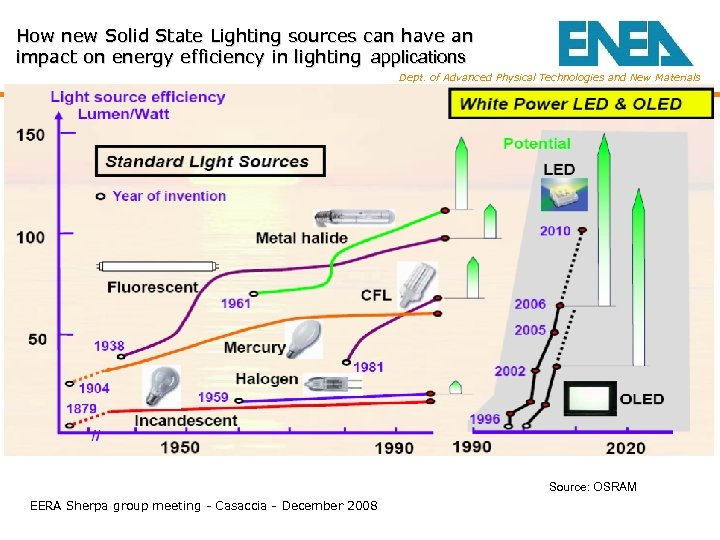 How new Solid State Lighting sources can have an impact on energy efficiency in