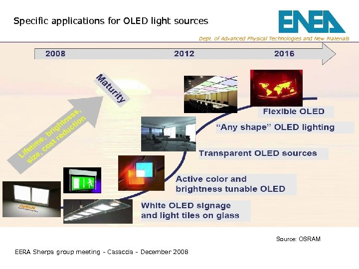 Specific applications for OLED light sources Dept. of Advanced Physical Technologies and New Materials