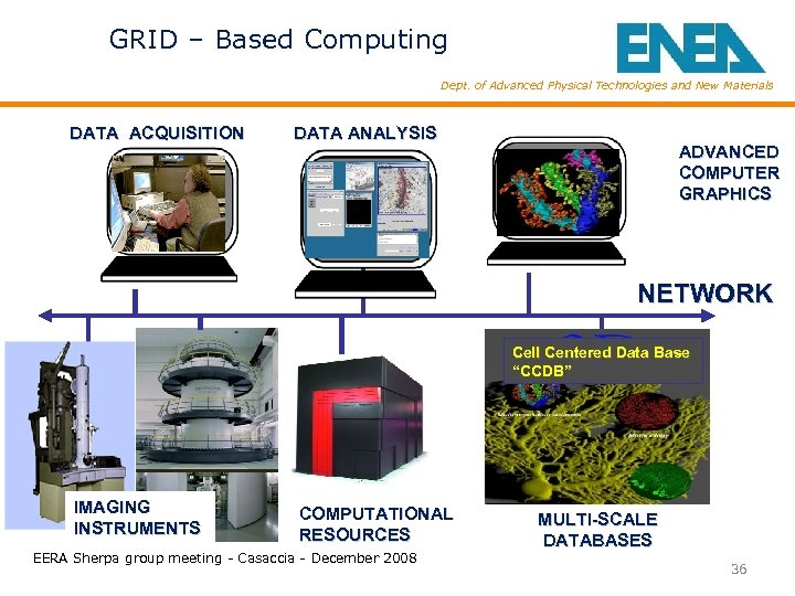 GRID – Based Computing Dept. of Advanced Physical Technologies and New Materials DATA ACQUISITION
