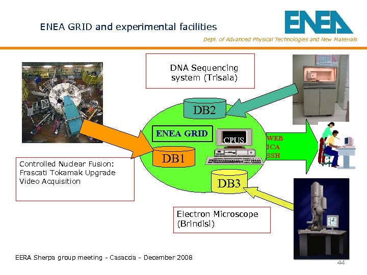 ENEA GRID and experimental facilities Dept. of Advanced Physical Technologies and New Materials DNA