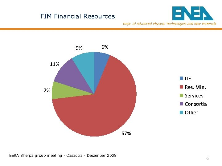 FIM Financial Resources Dept. of Advanced Physical Technologies and New Materials EERA Sherpa group