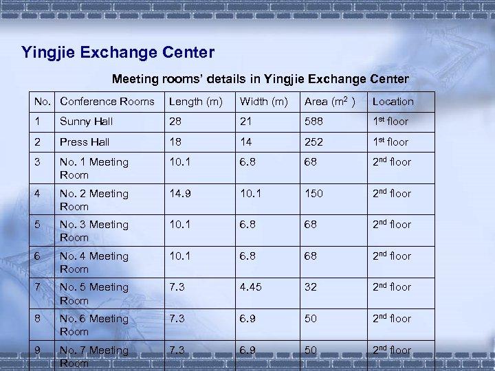 Yingjie Exchange Center Meeting rooms' details in Yingjie Exchange Center No. Conference Rooms Length