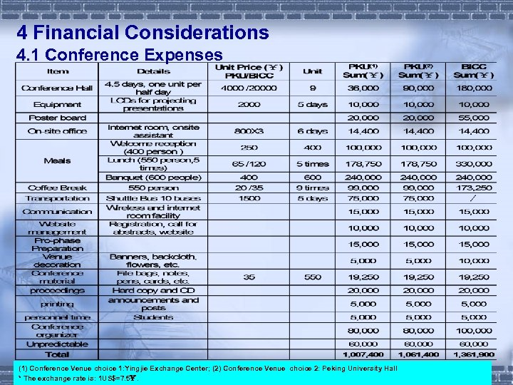 4 Financial Considerations 4. 1 Conference Expenses (1) Conference Venue choice 1: Yingjie Exchange