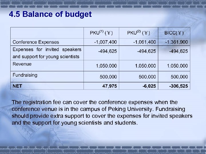 4. 5 Balance of budget The registration fee can cover the conference expenses when