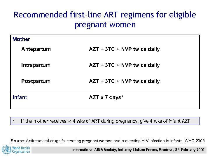 Recommended first-line ART regimens for eligible pregnant women Mother Antepartum AZT + 3 TC