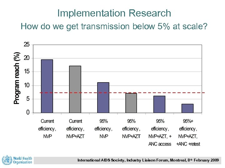 Implementation Research How do we get transmission below 5% at scale? International AIDS Society,