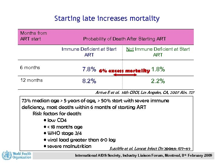 Starting late increases mortality Months from ART start Probability of Death After Starting ART