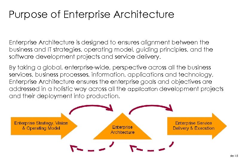 Purpose of Enterprise Architecture is designed to ensures alignment between the business and IT