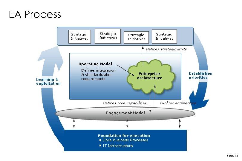 EA Process Slide 16
