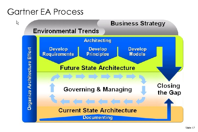 Gartner EA Process Slide 17