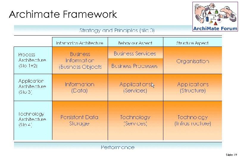 Archimate Framework Slide 19