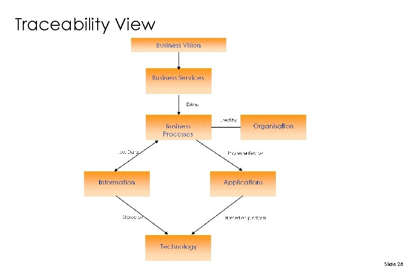 Traceability View Slide 28