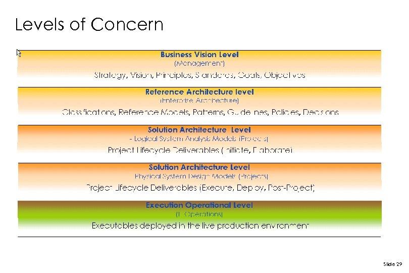 Levels of Concern Slide 29