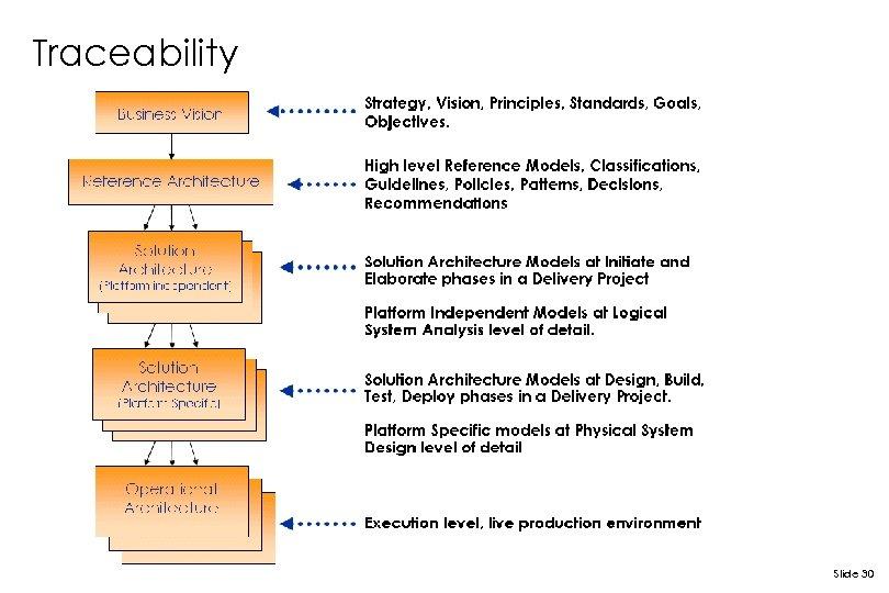 Traceability Slide 30