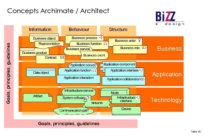Concepts Archimate / Architect Behaviour Goals, principles, guidelines Information Structure Business Application Technology Goals,