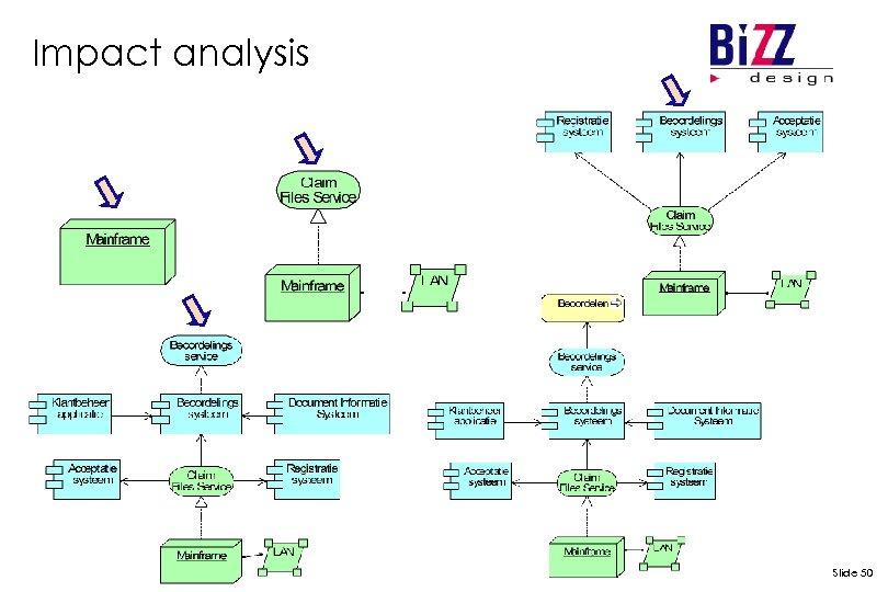 Impact analysis Slide 50