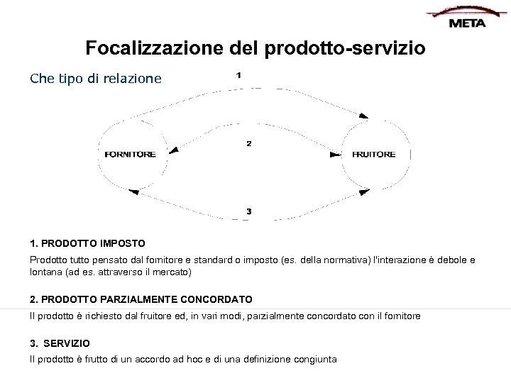 Focalizzazione del prodotto-servizio Che tipo di relazione 1. PRODOTTO IMPOSTO Prodottotutto pensato daldal fornitore