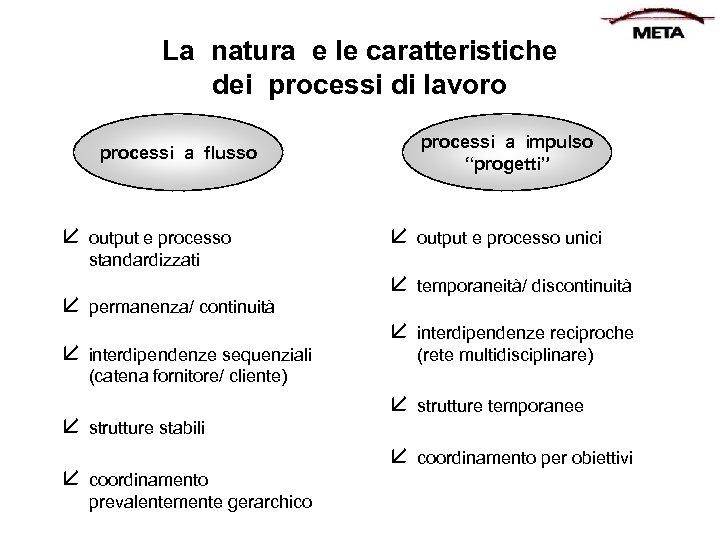 """La natura e le caratteristiche dei processi di lavoro processi a impulso """"progetti"""" processi"""