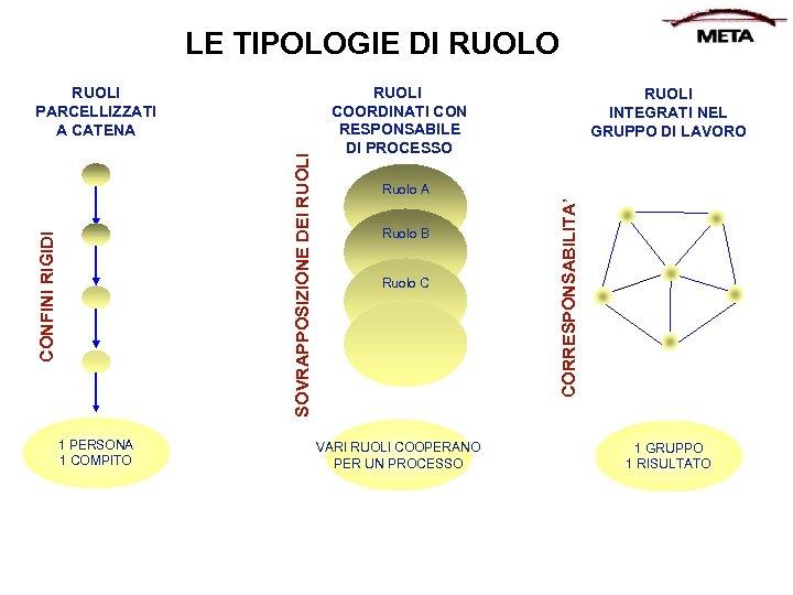 LE TIPOLOGIE DI RUOLO 1 PERSONA 1 COMPITO RUOLI COORDINATI CON RESPONSABILE DI PROCESSO