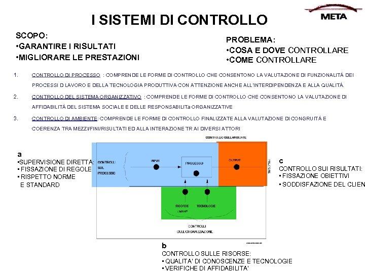 I SISTEMI DI CONTROLLO SCOPO: • GARANTIRE I RISULTATI • MIGLIORARE LE PRESTAZIONI 1.