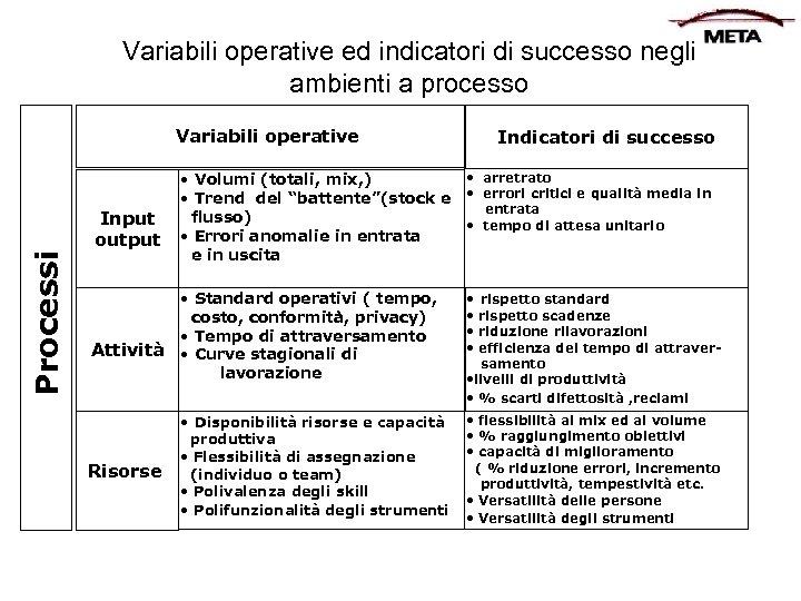 Variabili operative ed indicatori di successo negli ambienti a processo Processi Variabili operative Input