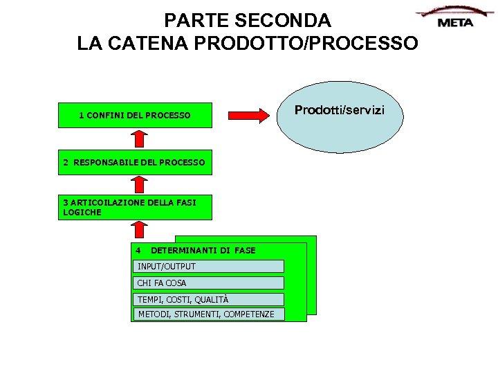PARTE SECONDA LA CATENA PRODOTTO/PROCESSO 1 CONFINI DEL PROCESSO 2 RESPONSABILE DEL PROCESSO 3