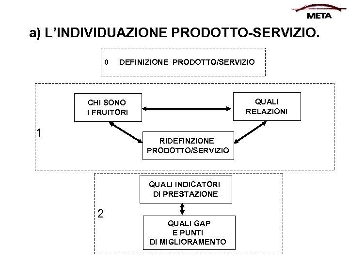 a) L'INDIVIDUAZIONE PRODOTTO-SERVIZIO. 0 DEFINIZIONE PRODOTTO/SERVIZIO QUALI RELAZIONI CHI SONO I FRUITORI 1 RIDEFINZIONE