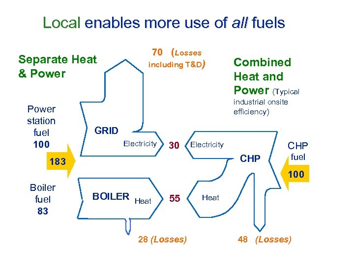 Local enables more use of all fuels 70 (Losses Separate Heat & Power station