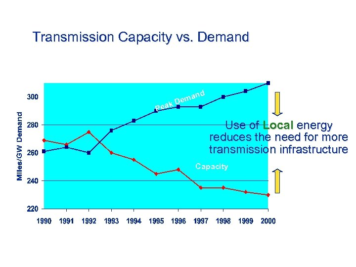Transmission Capacity vs. Demand k Pea d man De Use of Local energy reduces