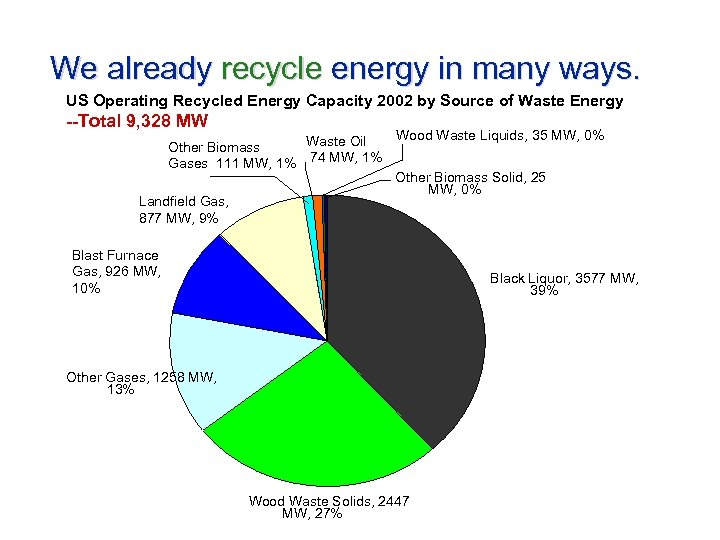 We already recycle energy in many ways. US Operating Recycled Energy Capacity 2002 by