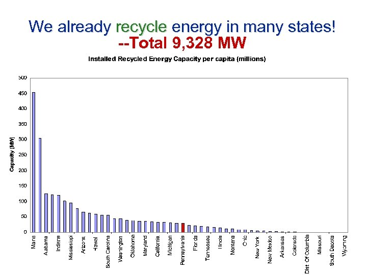 We already recycle energy in many states! --Total 9, 328 MW