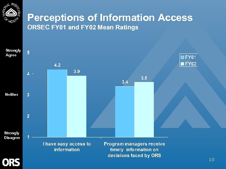Perceptions of Information Access ORSEC FY 01 and FY 02 Mean Ratings Strongly Agree