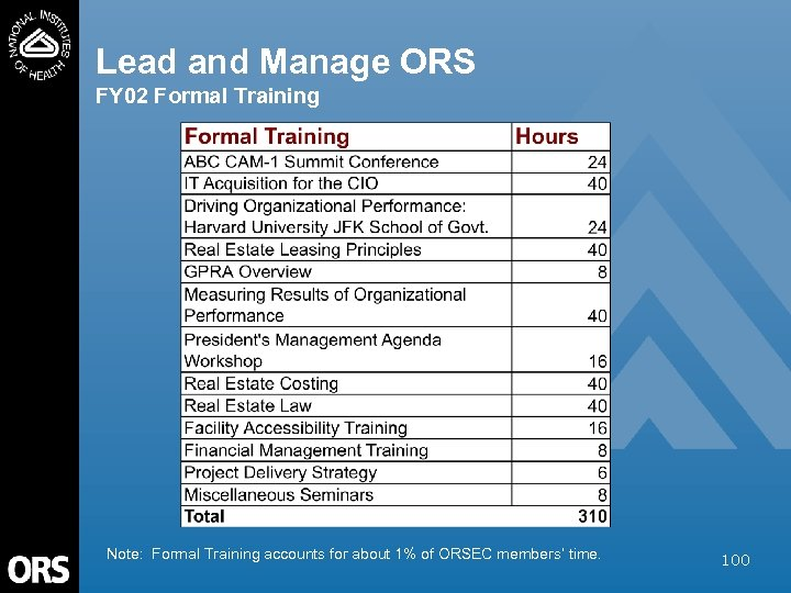 Lead and Manage ORS FY 02 Formal Training Note: Formal Training accounts for about
