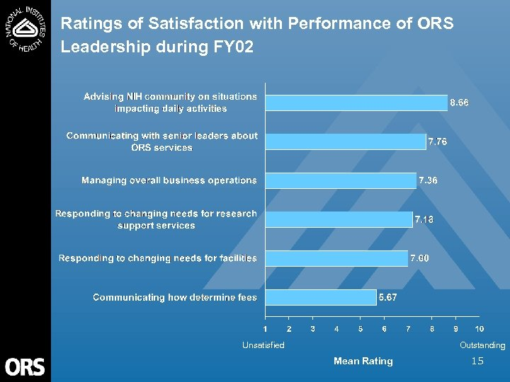 Ratings of Satisfaction with Performance of ORS Leadership during FY 02 Unsatisfied Outstanding Mean