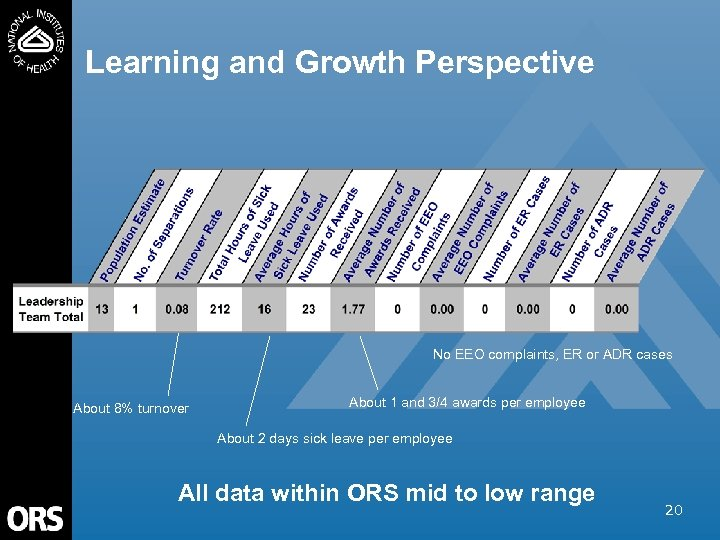 Learning and Growth Perspective No EEO complaints, ER or ADR cases About 8% turnover