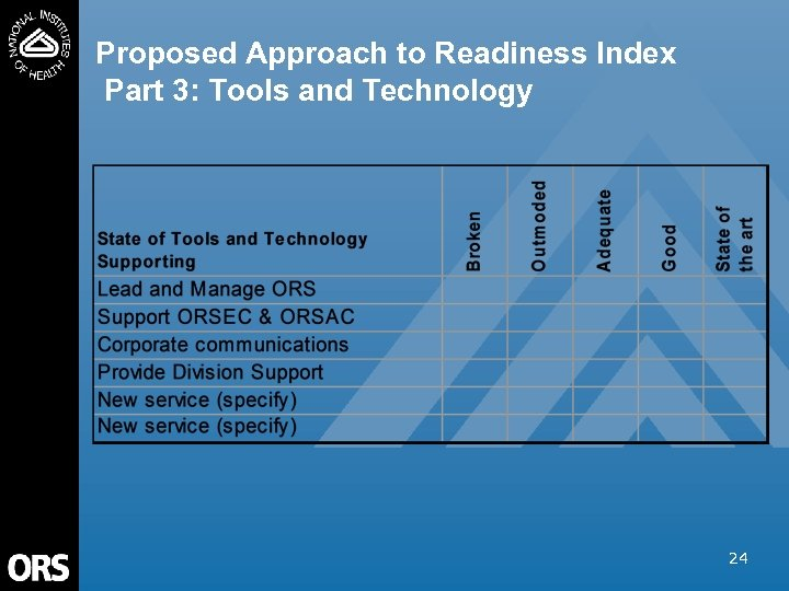 Proposed Approach to Readiness Index Part 3: Tools and Technology 24