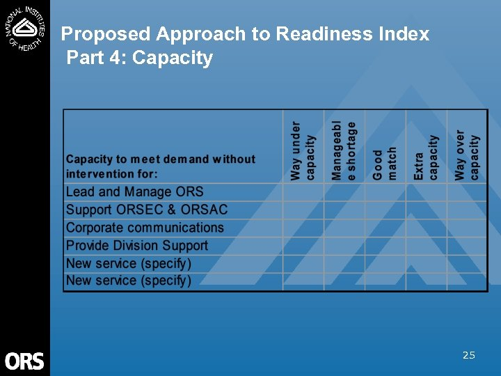 Proposed Approach to Readiness Index Part 4: Capacity 25