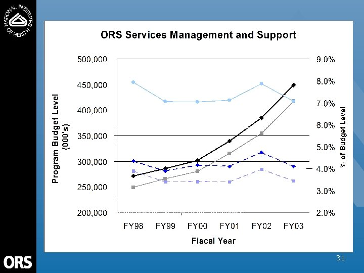 ORS OD & Division Support as a % of Total Operations Direct Program Activities