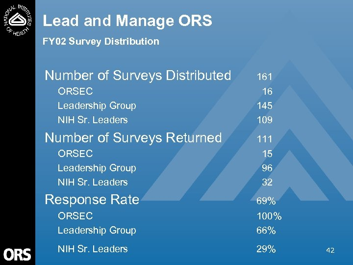 Lead and Manage ORS FY 02 Survey Distribution Number of Surveys Distributed ORSEC Leadership