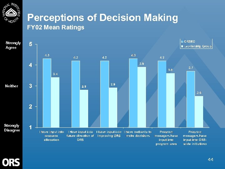 Perceptions of Decision Making FY 02 Mean Ratings Strongly Agree Neither Strongly Disagree 44