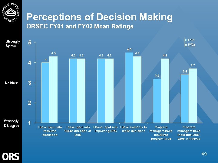 Perceptions of Decision Making ORSEC FY 01 and FY 02 Mean Ratings Strongly Agree