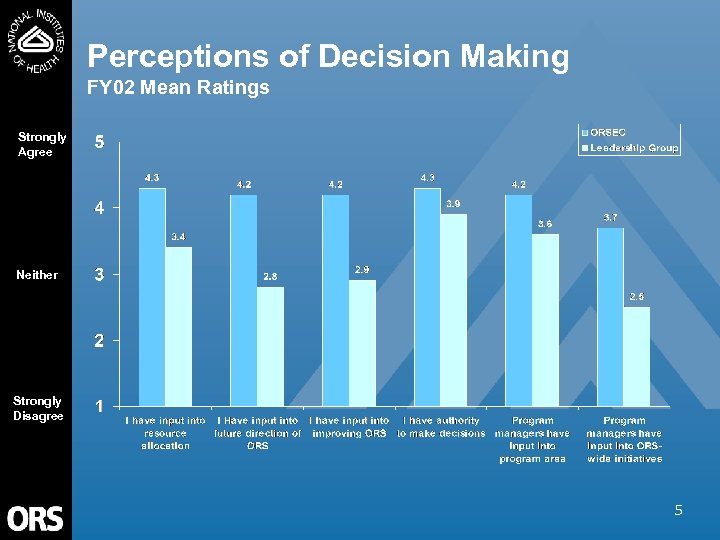 Perceptions of Decision Making FY 02 Mean Ratings Strongly Agree Neither Strongly Disagree 5