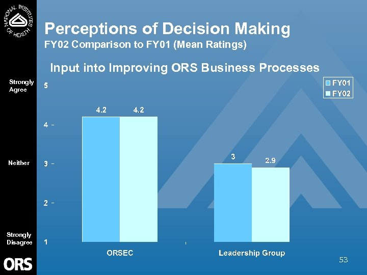 Perceptions of Decision Making FY 02 Comparison to FY 01 (Mean Ratings) Input into