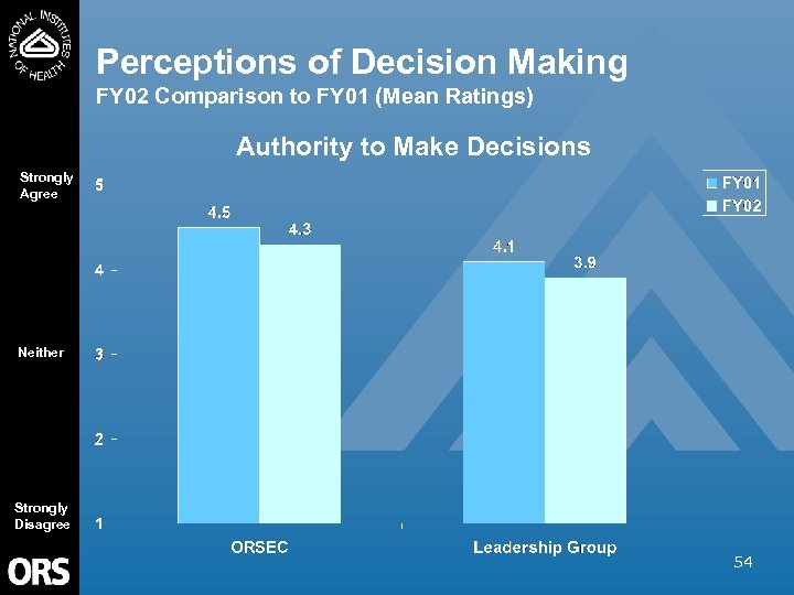 Perceptions of Decision Making FY 02 Comparison to FY 01 (Mean Ratings) Authority to