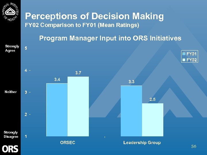 Perceptions of Decision Making FY 02 Comparison to FY 01 (Mean Ratings) Program Manager