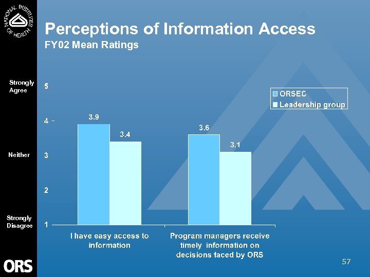 Perceptions of Information Access FY 02 Mean Ratings Strongly Agree Neither Strongly Disagree 57